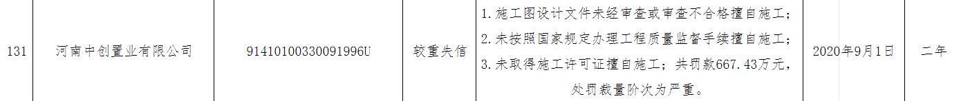 河南中创置业有限公司施工图设计文件未经审查、未经许可擅自施工等原因被列入较重失信企业名单