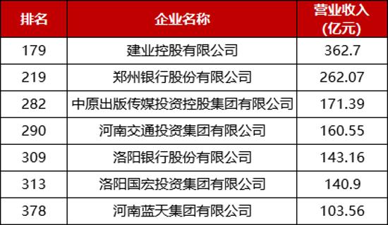 中国服务业企业500强榜单公布 河南共7家企业入围 郑州银行位列榜眼