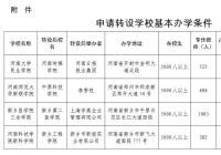 河南4所独立学院申请转设为普通本科学校 快来看看