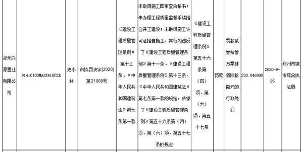 未取得施工许可证擅自施工!郑州兴源置业被罚233万元