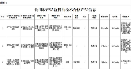 市场监管总局通告7批次食品不合格 河南大哈实业所售一批次产品不合格