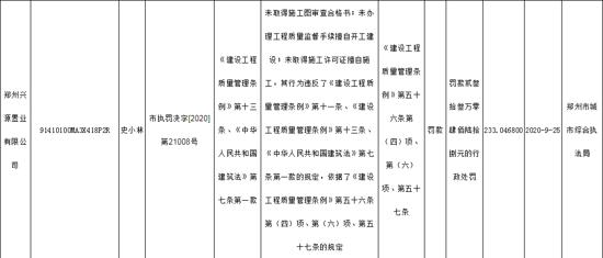 郑州兴源置业因未取得施工许可证擅自施工等违规被罚款233万元