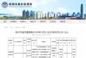 河南锦轩置业违规收取预订款被罚1.5万元 郑州万佳电力工程擅自占用城市道路被罚款9000元