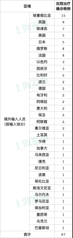 10月25上海无新增本地新冠肺炎确诊病例,新增11例境外输入病例