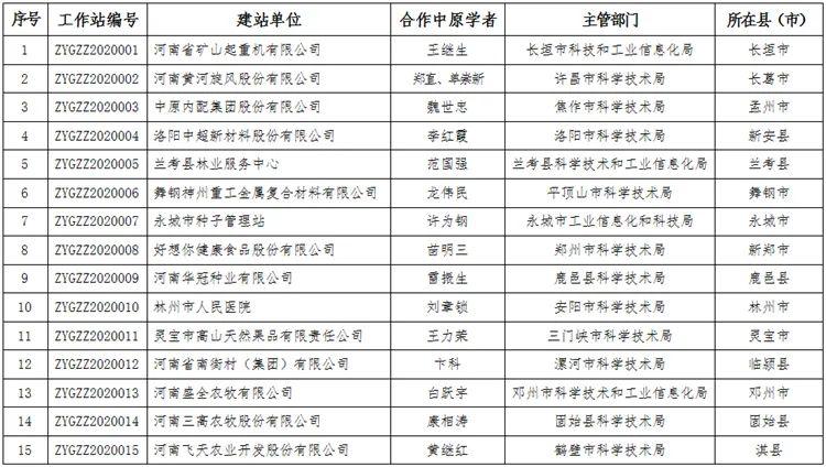 河南省设立首批中原学者工作站 共有15家单位入选