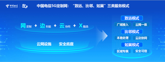 云网一体 按需定制 中国电信正式发布5G定制网