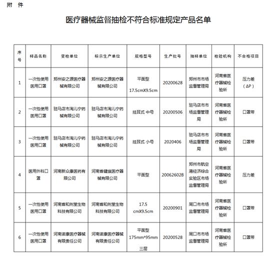 河南通告4批次医用口罩不合格 驻马店市淘儿宁药械有限公司生产的两批次产品上榜