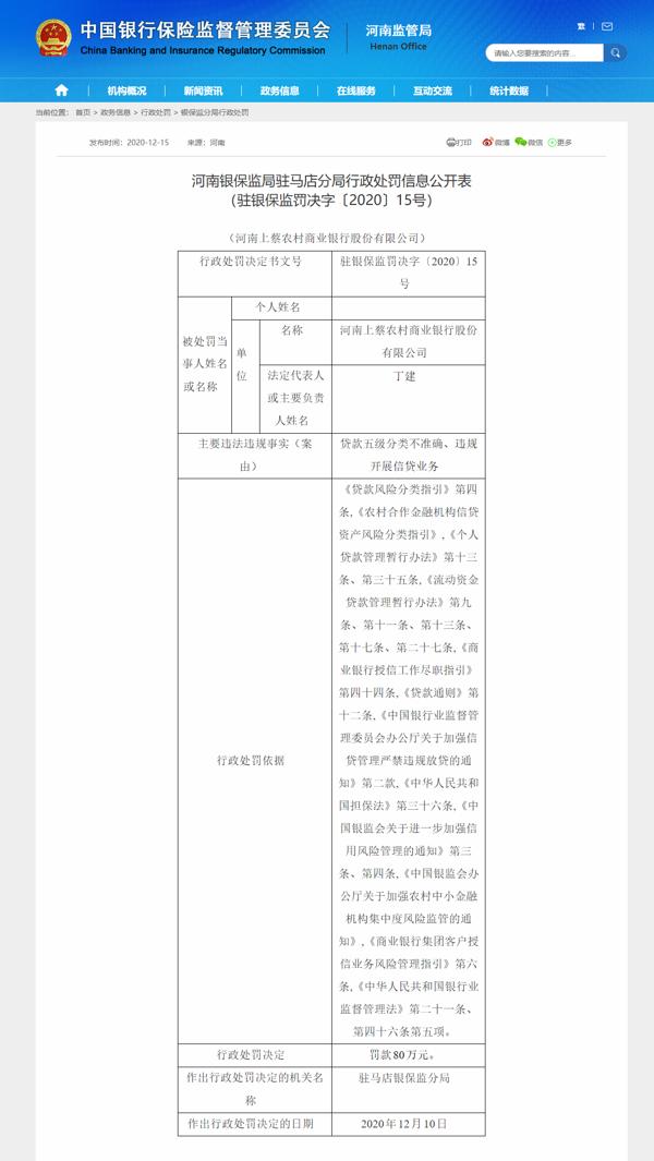 河南上蔡农商银行因贷款五级分类不准确、违规开展信贷业务被罚款80万元