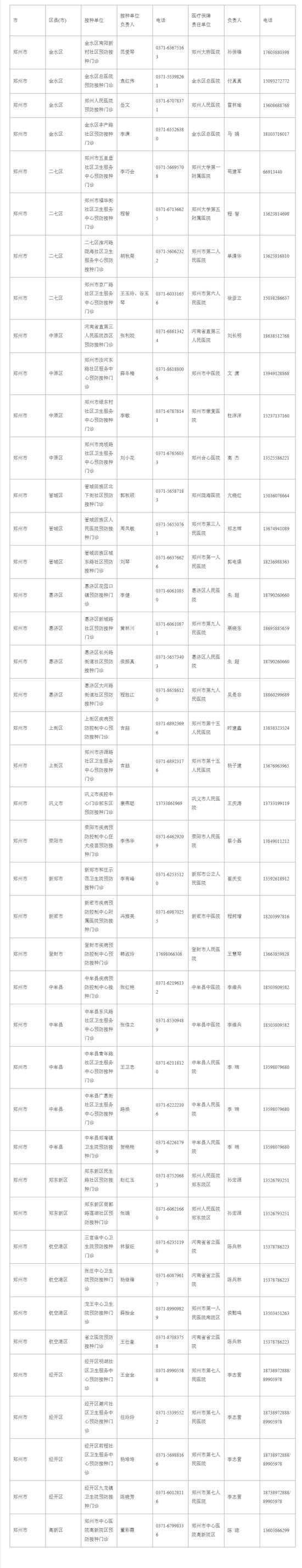 速看!郑州市新冠病毒疫苗紧急接种单位及救治医院名单公示