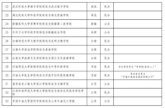 公示!河南2所独立学院成独立本科!