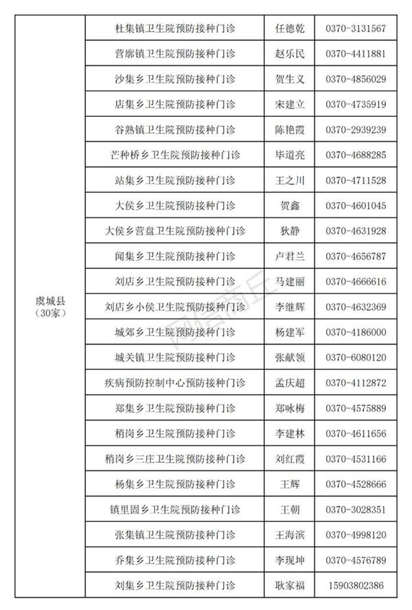 商丘市新型冠状病毒疫苗紧急接种单位名单公布!(附联系方式)