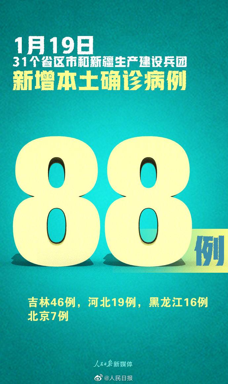 31省区市新增88例本土确诊 吉林新增本土确诊46例