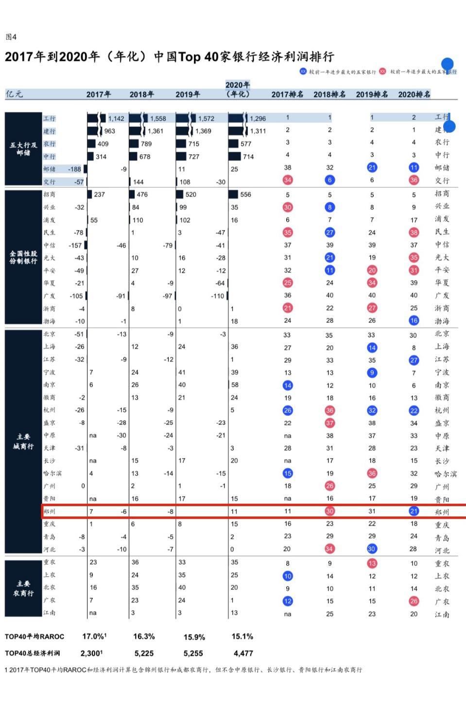"""""""中国TOP40银行价值创造排行榜""""来啦!郑州银行RAROC排名跃至第16位"""