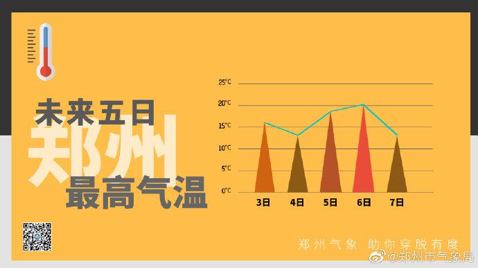 郑州:未来5天气温逐步回暖 周六最高气温20℃