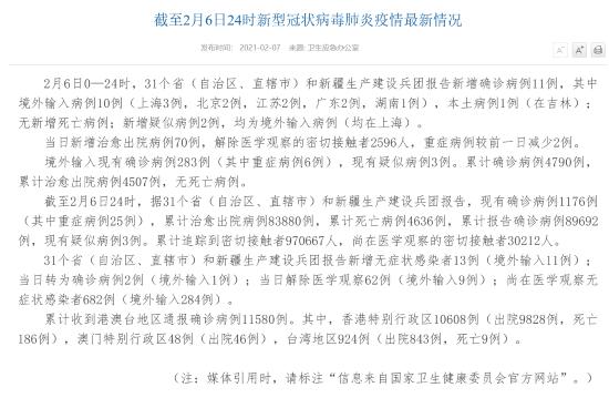 官方消息:2月6日0—24时31省区市新增确诊11例 本土1例