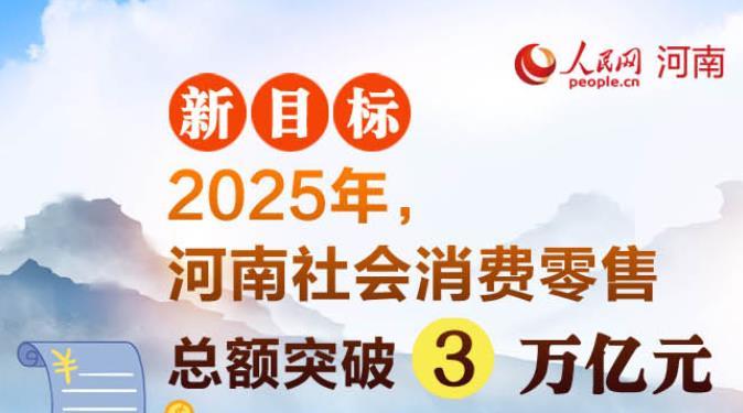 """河南定""""目标"""":到2025年 社会消费零售总额突破3万亿元"""
