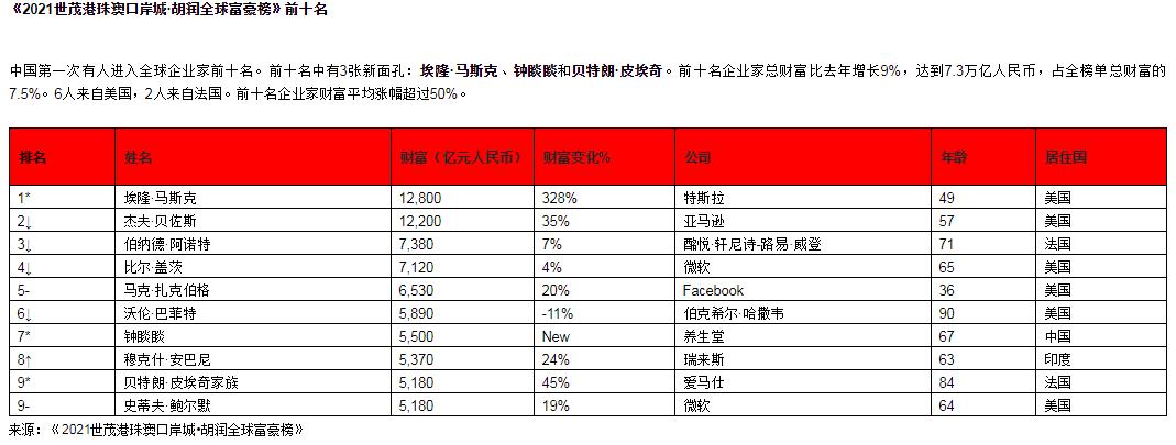 2021胡润全球富豪榜发布:农夫山泉钟睒睒进入前十成亚洲首富
