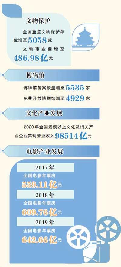 """乘风破浪·绽放——文化界代表委员谈""""十三五""""成就"""