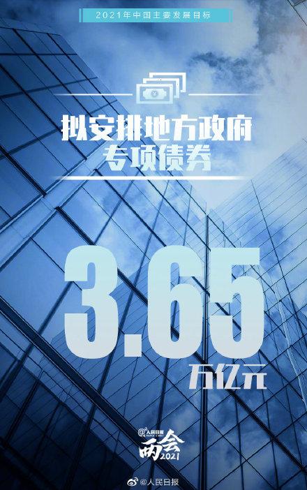 【全国两会】一组图了解2021年中国主要发展目标,转存!