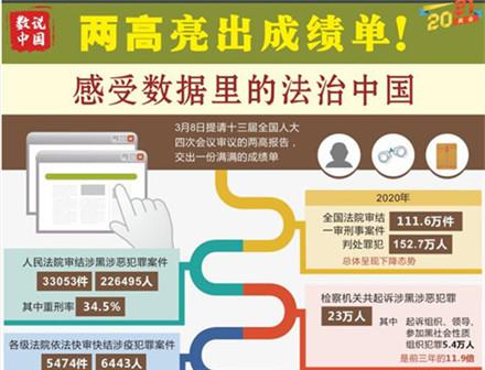两高亮出成绩单!感受数据里的法治中国