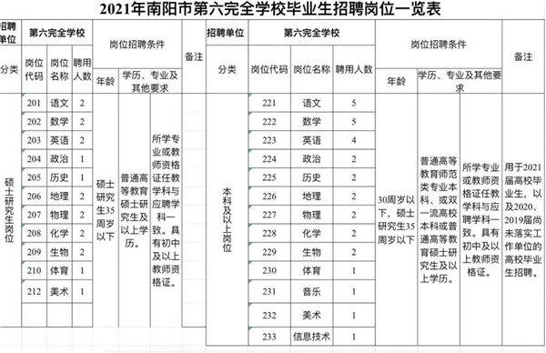 南阳市第六完全学校2021年公开招聘骨干教师及优秀毕业生