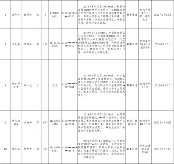 平均每天超358起!河南交警公布4起典型货车超载案例