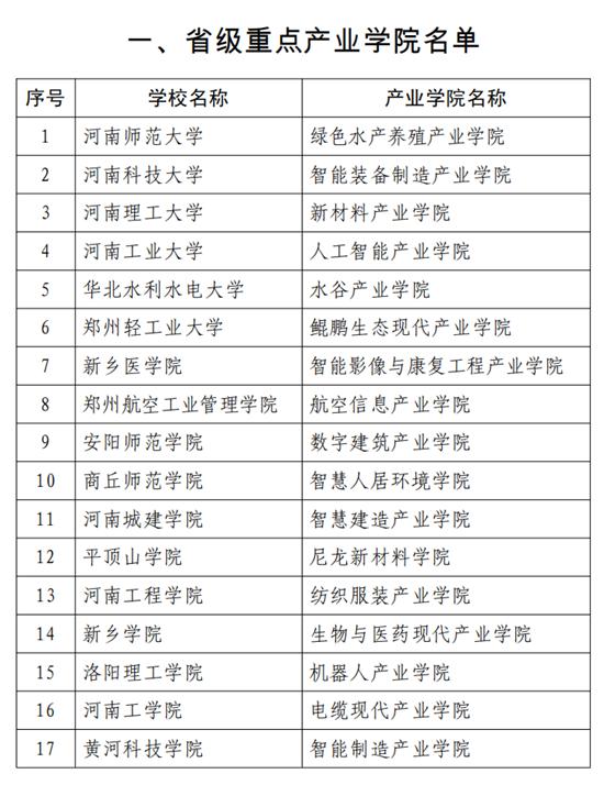 河南要建23所省重点学院 谋划建设省级重点现代产业学院