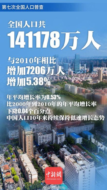 中国总人口约占全球18% 中国仍是世界第一人口大国