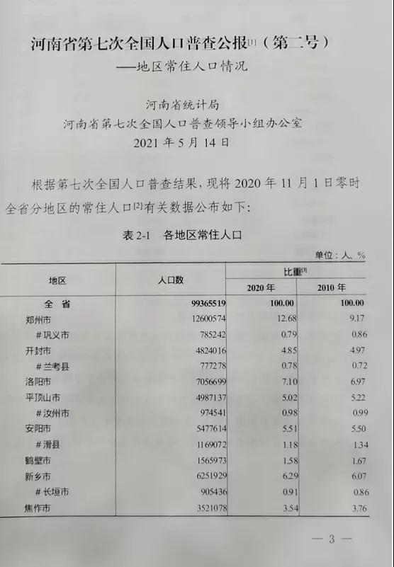 河南18个地市常住人口数据公布:全省总共9936.6万 郑州已达1260万