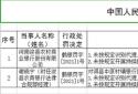 涉两项违规收到罚单! 河南浚县农商行被罚款20万元