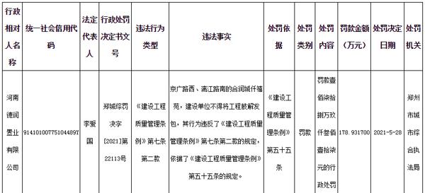河南德润置业有限公司因违规将工程肢解发包被罚款近179万元