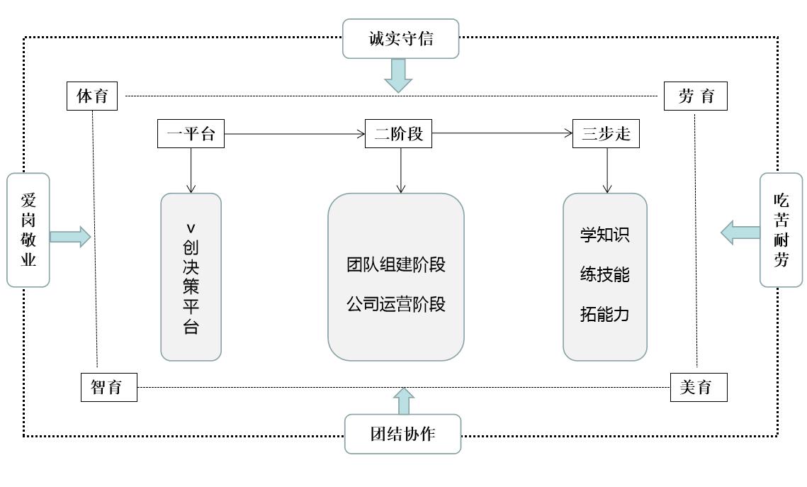 """郑州财税金融职业学院:聚焦实践教学改革与创新 构建""""1+2+3+4""""体验式教学模式"""